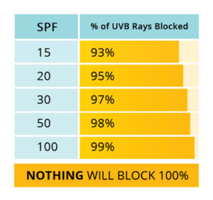Sunscreen SPF and the percent it blocks the UVB rays